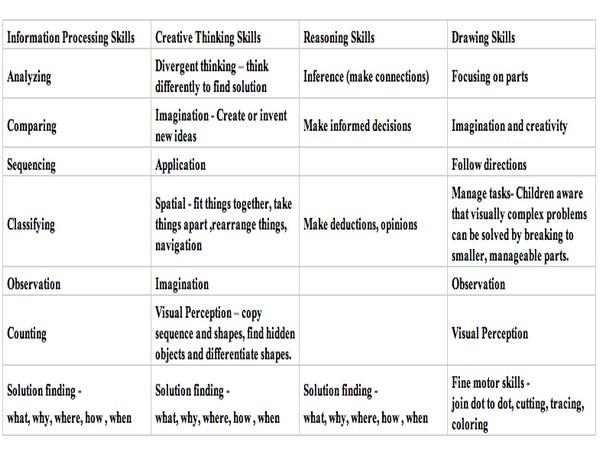 Types of Thinking Skills